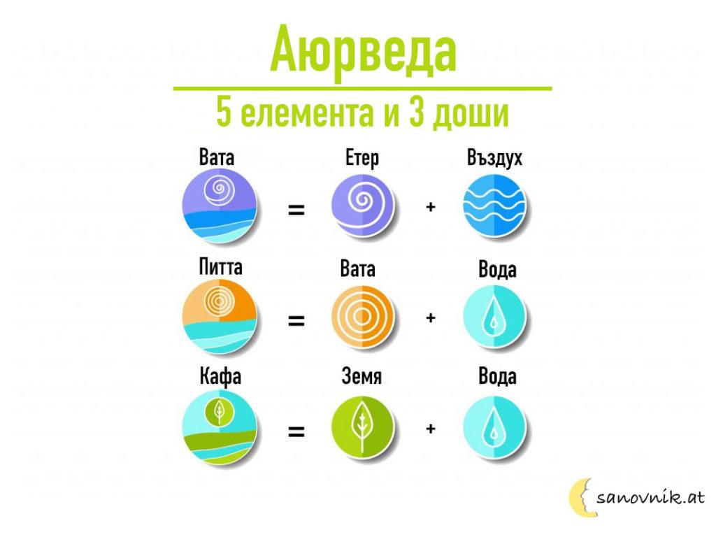 Аюрведа - елементи и доши